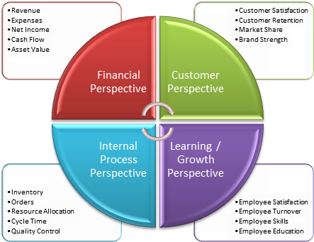Balanced-Scorecard-Four-Perspectives